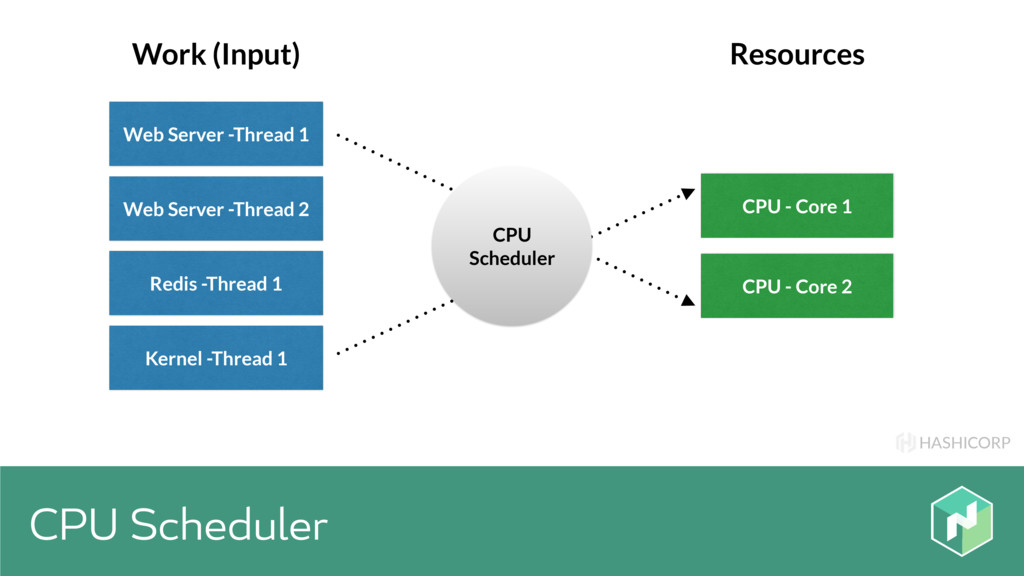 HASHICORP CPU Scheduler Web Server -Thread 1 CP...