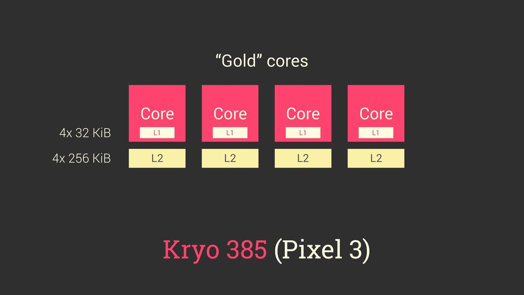 Core Core Core Core L2 L2 L2 L2 L1 L1 L1 L1 Kry...