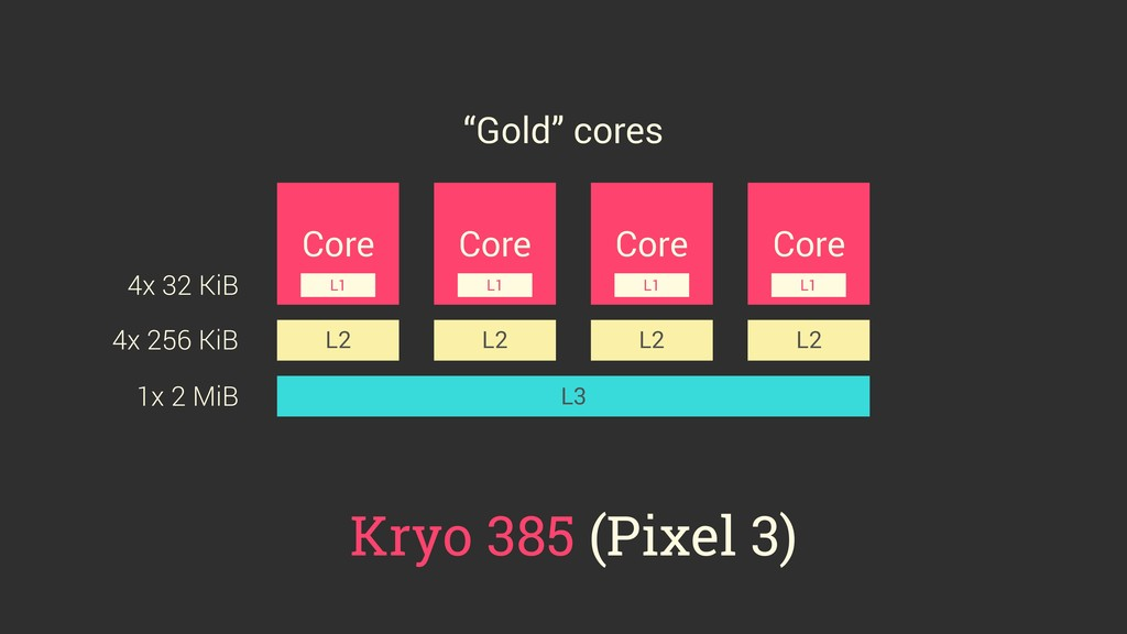 Core Core Core Core L2 L2 L2 L2 L3 L1 L1 L1 L1 ...