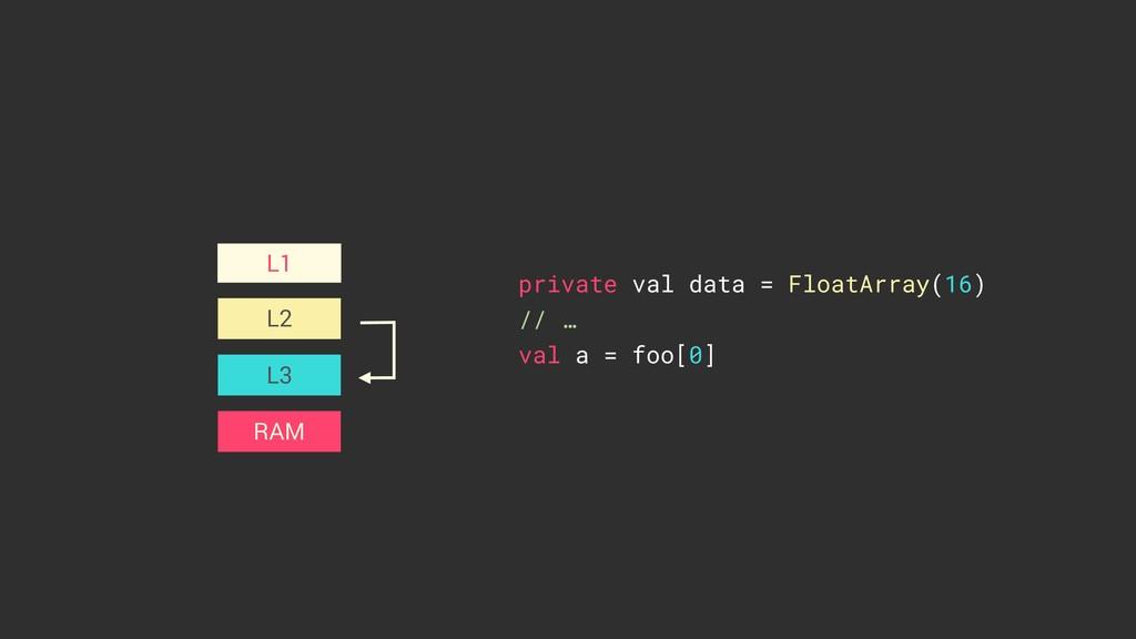 L2 L3 L1 private val data = FloatArray(16) // …...