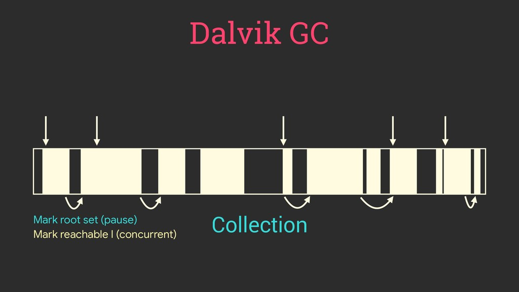 Dalvik GC Collection Mark root set (pause) Mark...