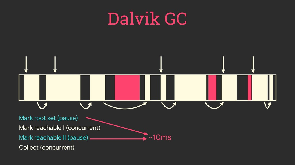 ~10ms Dalvik GC Mark root set (pause) Mark reac...