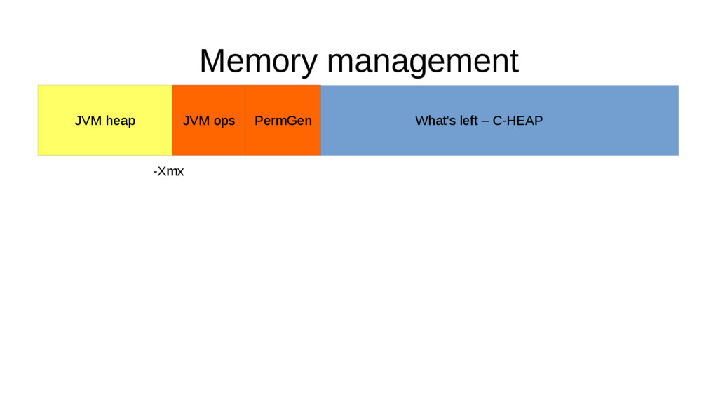 Memory management What's left – C-HEAP JVM ops ...