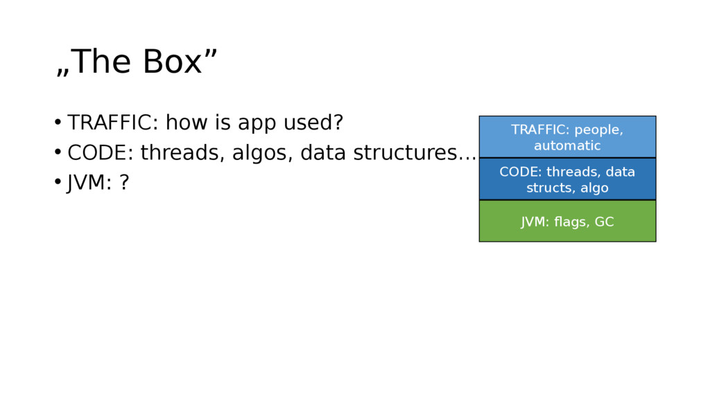 """The Box"" • TRAFFIC: how is app used? • CODE: t..."