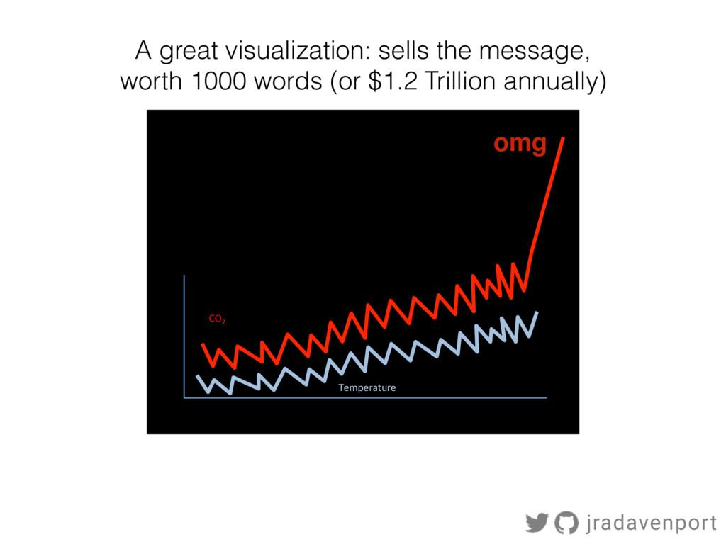omg$ CO 2$ Temperature$ A great visualization: ...