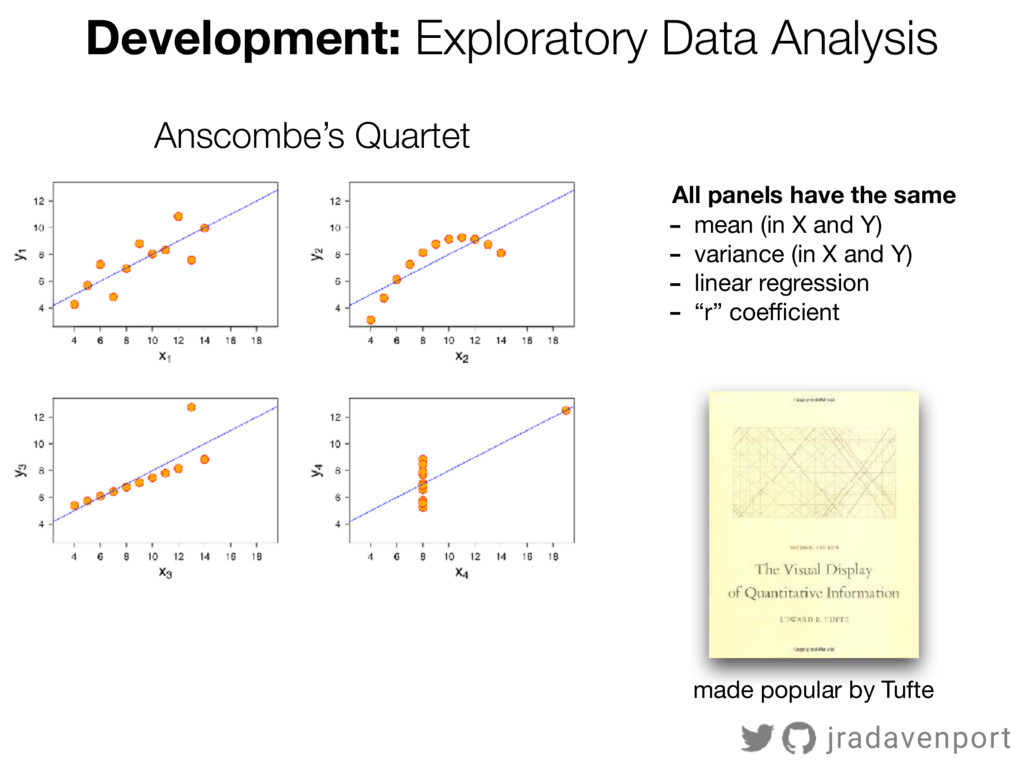 Anscombe's Quartet All panels have the same - m...