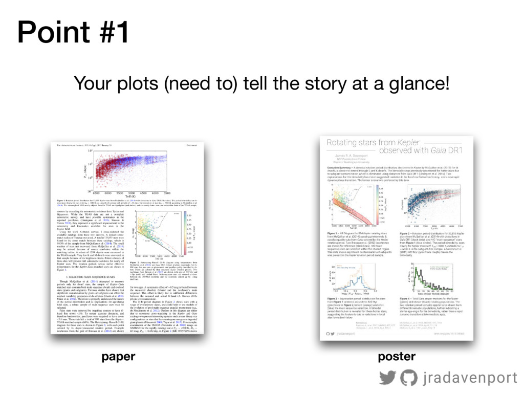 Your plots (need to) tell the story at a glance...