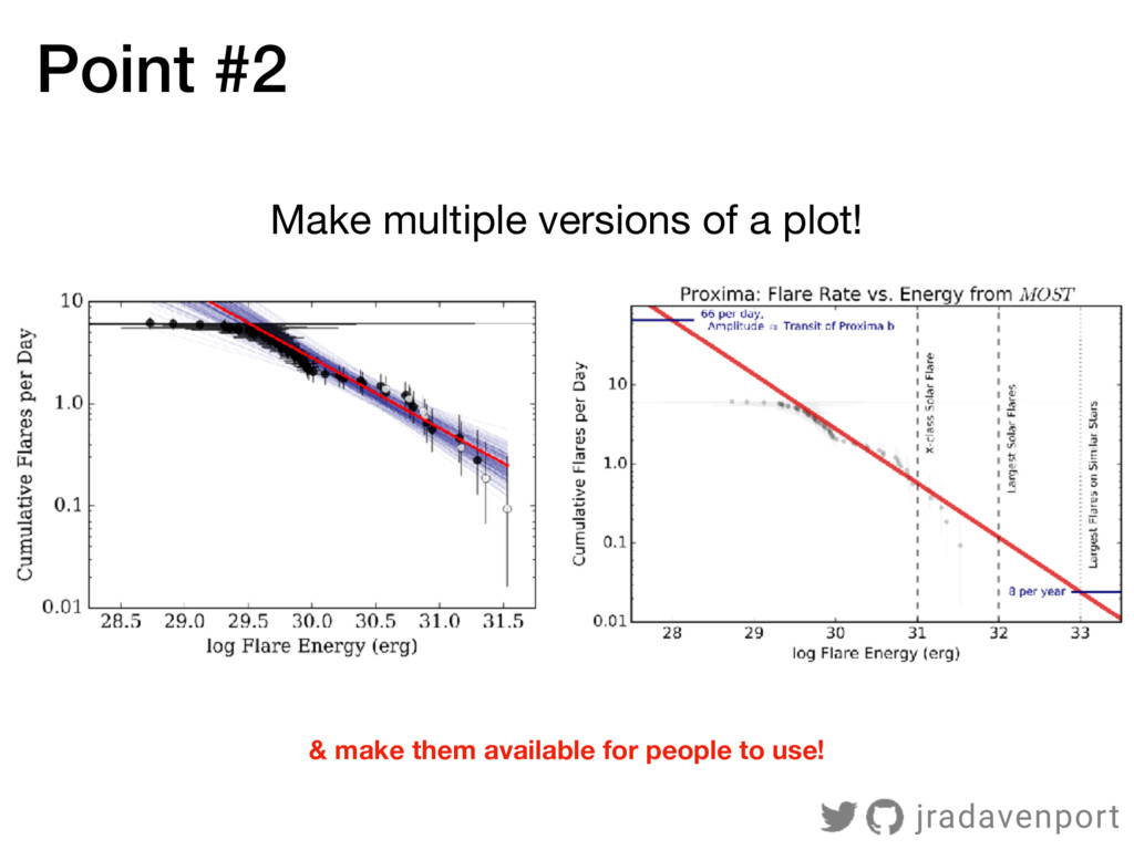 Make multiple versions of a plot! Point #2 & ma...