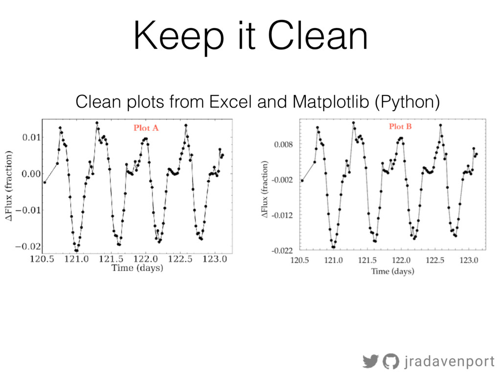 Keep it Clean Clean plots from Excel and Matplo...