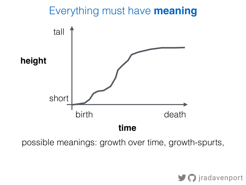 time height tall short birth death Everything m...