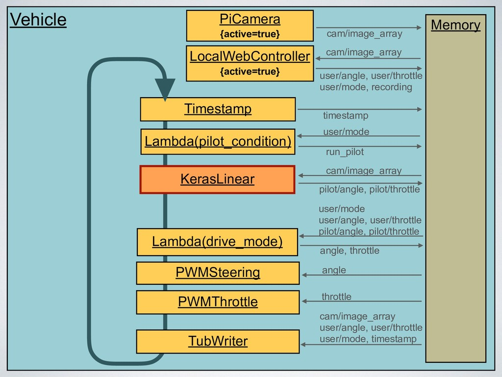Vehicle Memory Timestamp PiCamera {active=true}...