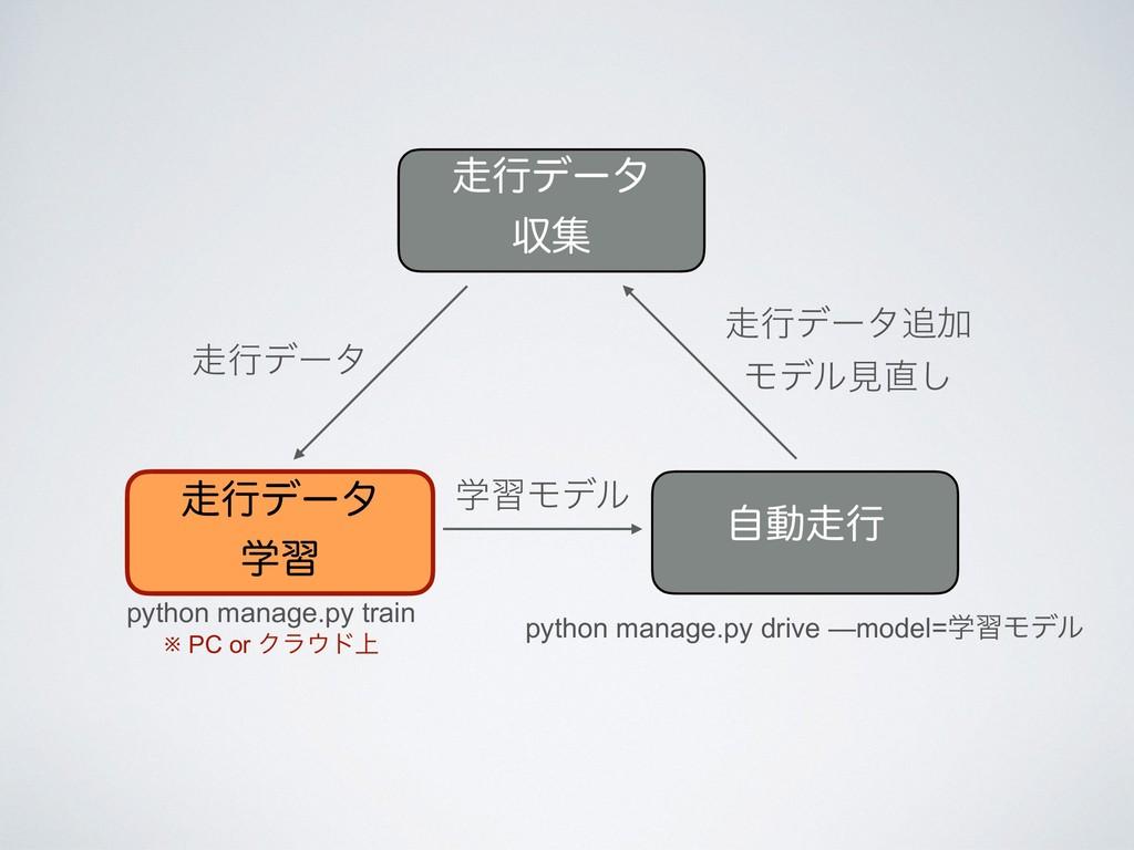 ߦσʔλ ऩू ߦσʔλ ֶश python manage.py train ※ PC...