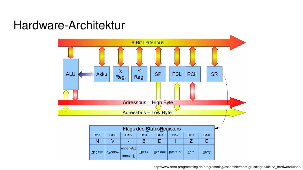 Hardware-Architektur http://www.retro-programmi...