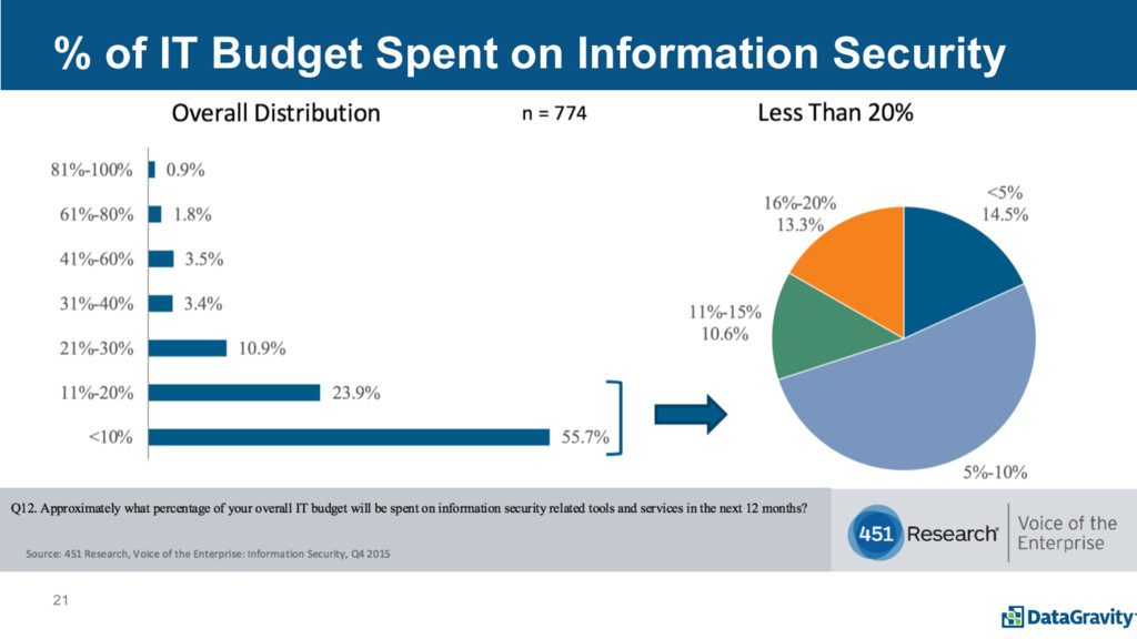 21 % of IT Budget Spent on Information Security