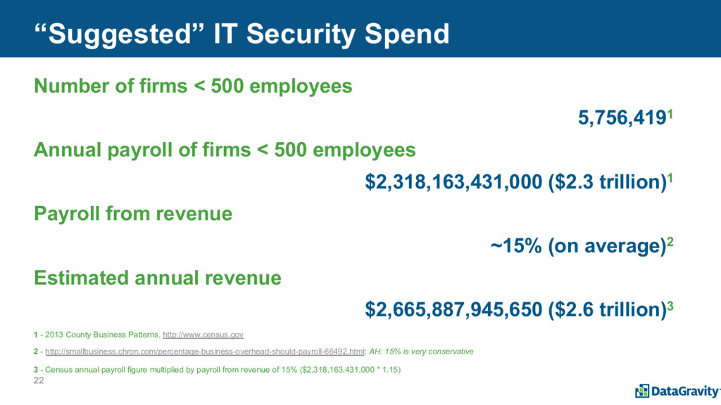 """22 """"Suggested"""" IT Security Spend Number of firm..."""