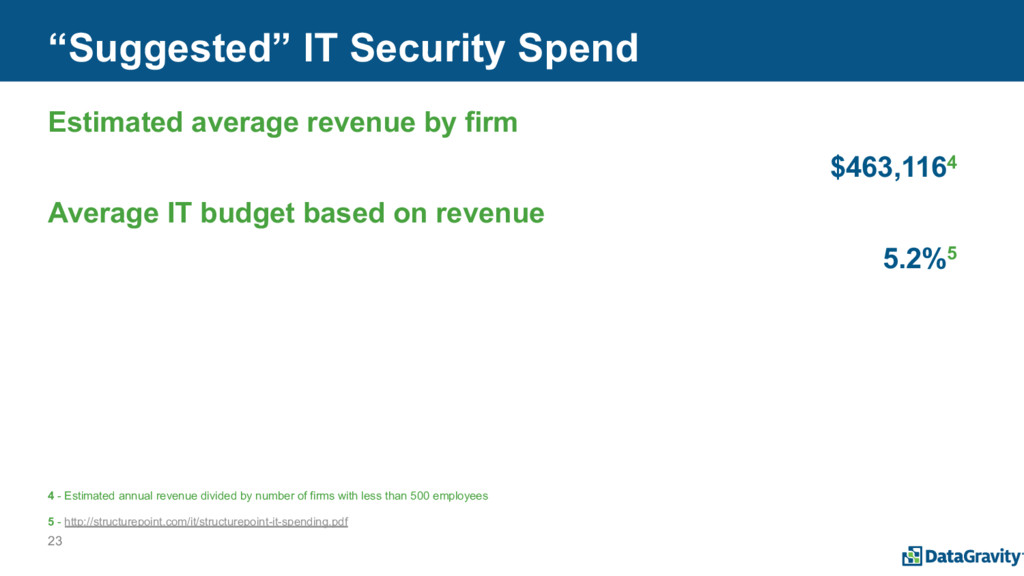 """23 """"Suggested"""" IT Security Spend Estimated aver..."""