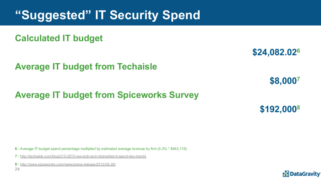 """24 """"Suggested"""" IT Security Spend Calculated IT ..."""