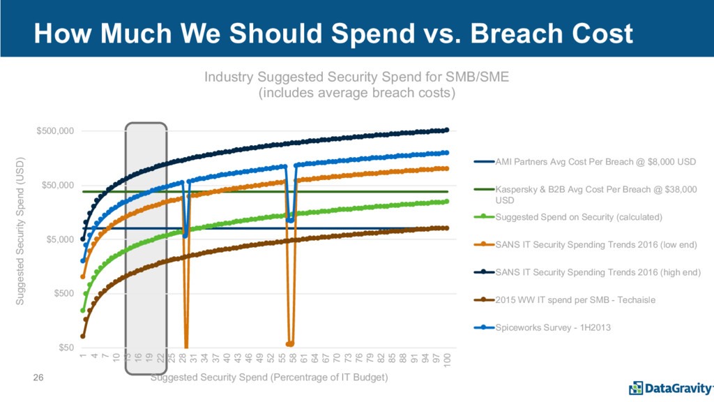 26 How Much We Should Spend vs. Breach Cost $50...