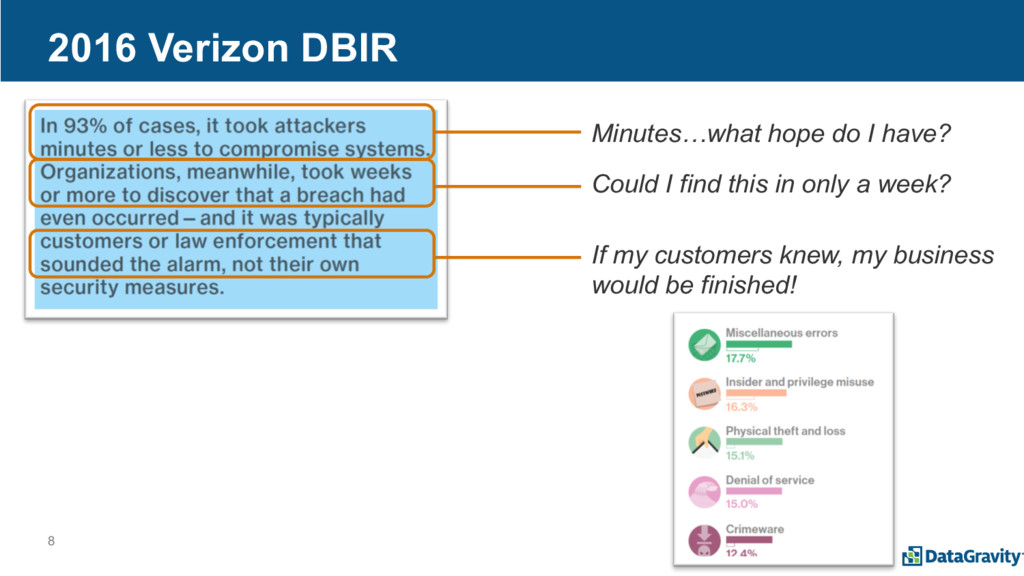 8 2016 Verizon DBIR Minutes…what hope do I have...