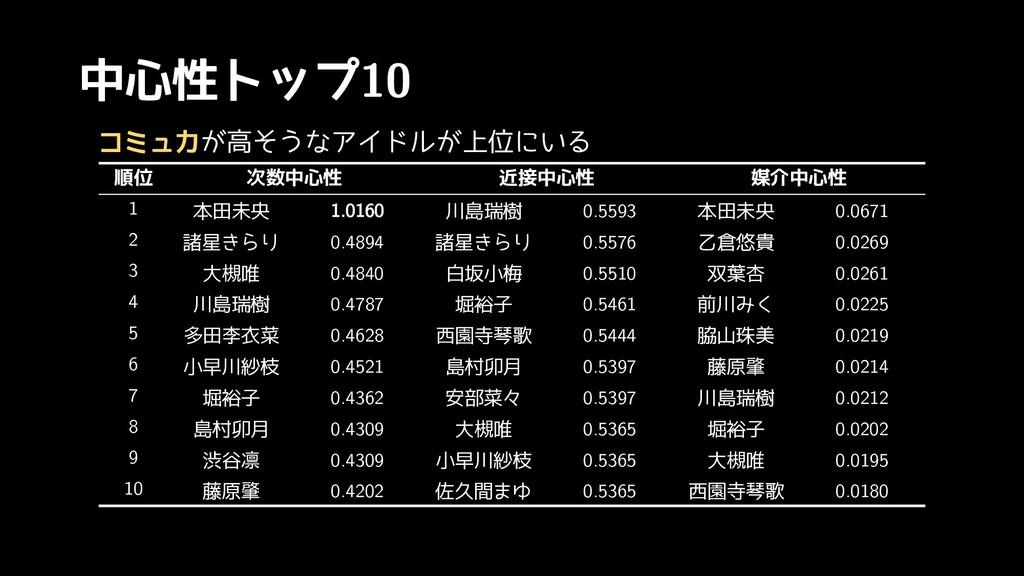 中心性トップ10 順位 次数中心性 近接中心性 媒介中心性 1 本田未央 1.0160 川島瑞...