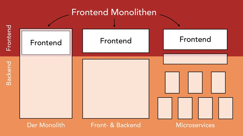 Frontend Frontend Der Monolith Front- & Backend...