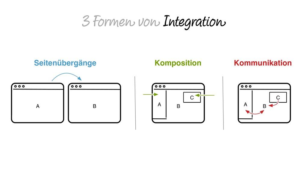 3 Formen von Integration Komposition Seitenüber...