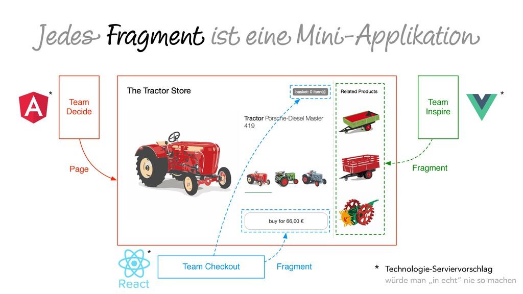 Jedes Fragment ist eine Mini-Applikation Team D...