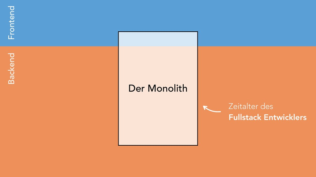 Der Monolith Backend Frontend Zeitalter des Ful...