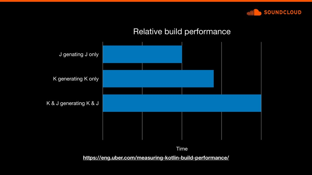 Relative build performance J genating J only K ...