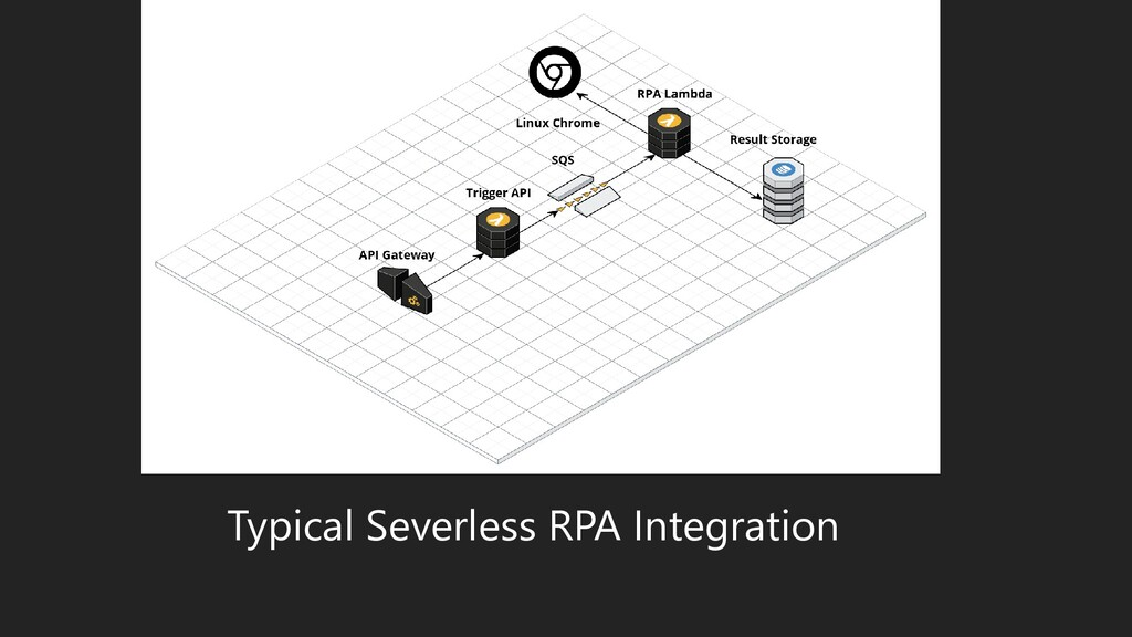 Typical Severless RPA Integration