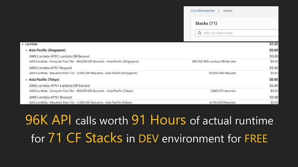 96K API calls worth 91 Hours of actual runtime ...