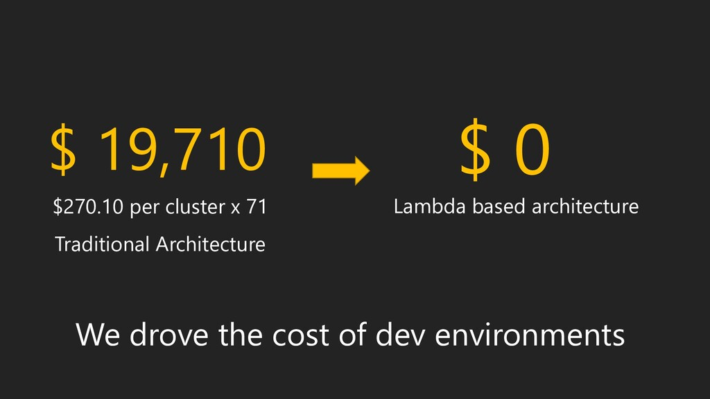 We drove the cost of dev environments $270.10 p...