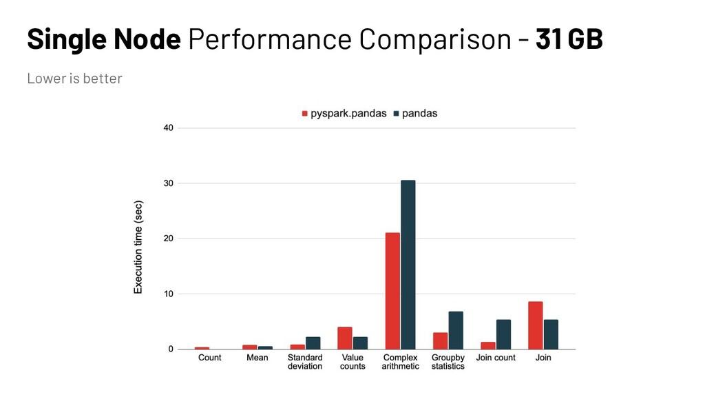 Single Node Performance Comparison - 31 GB Lowe...