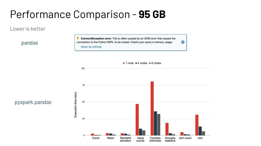 Performance Comparison - 95 GB pandas Lower is ...
