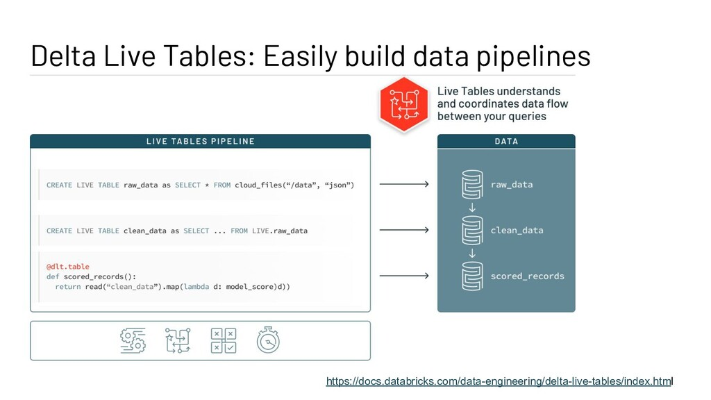 Delta Live Tables: Easily build data pipelines ...