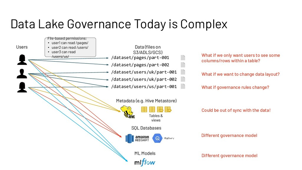 Data Lake Governance Today is Complex Data (file...