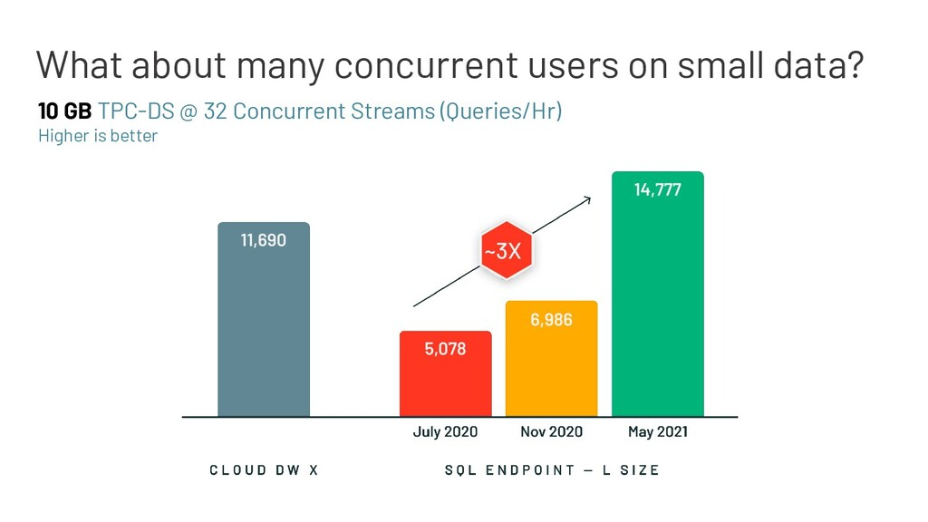 What about many concurrent users on small data?...