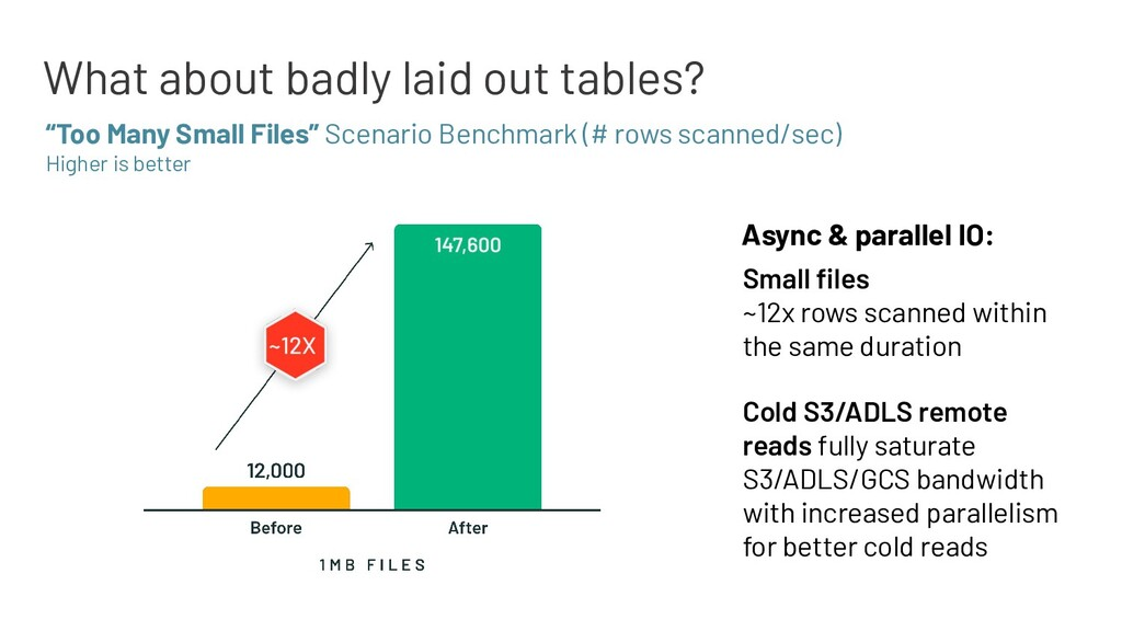 What about badly laid out tables? Small files ~1...