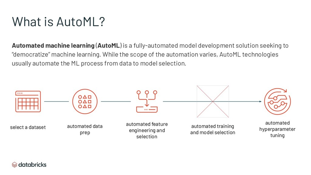 What is AutoML? Automated machine learning (Aut...