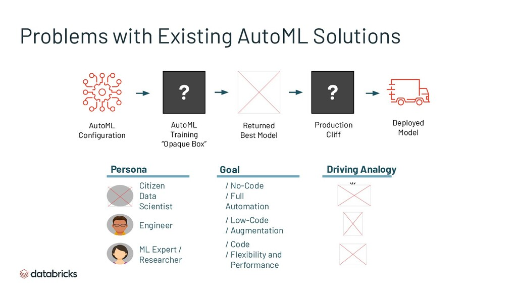 Problems with Existing AutoML Solutions AutoML ...