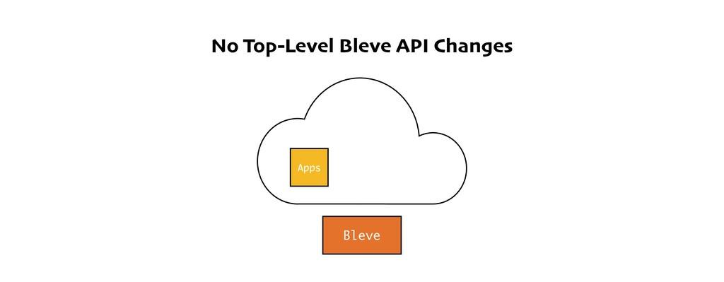 No Top-Level Bleve API Changes Bleve Apps