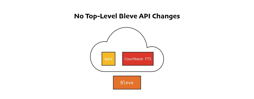 No Top-Level Bleve API Changes Bleve Apps Couch...