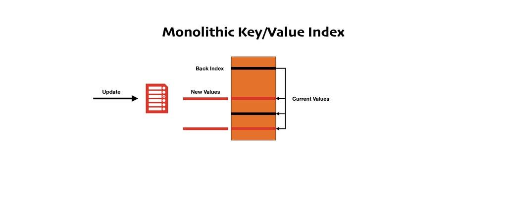 Monolithic Key/Value Index Back Index New Value...