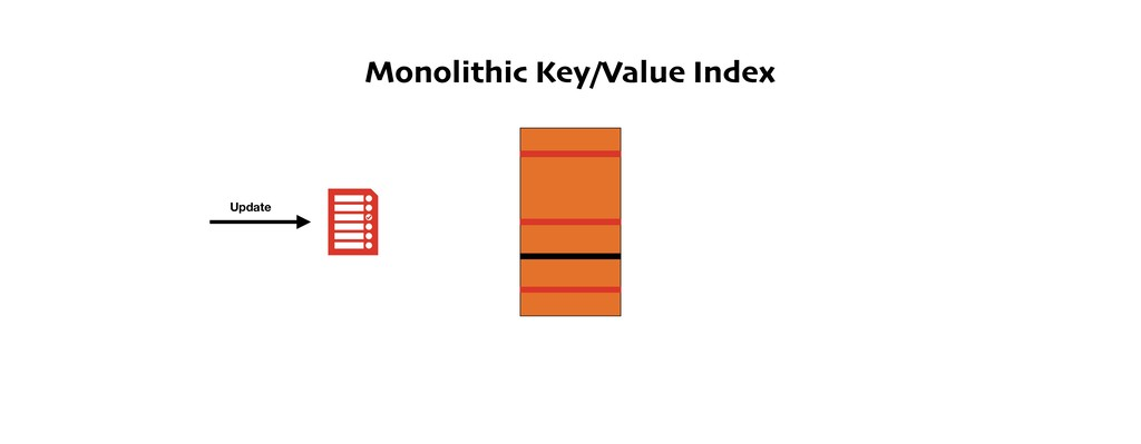 Monolithic Key/Value Index Update