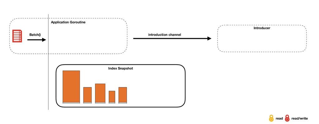 Index Snapshot Introducer Application Goroutine...