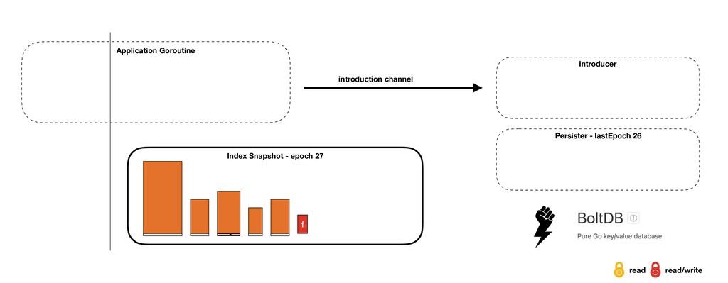 Index Snapshot - epoch 27 Introducer Applicatio...