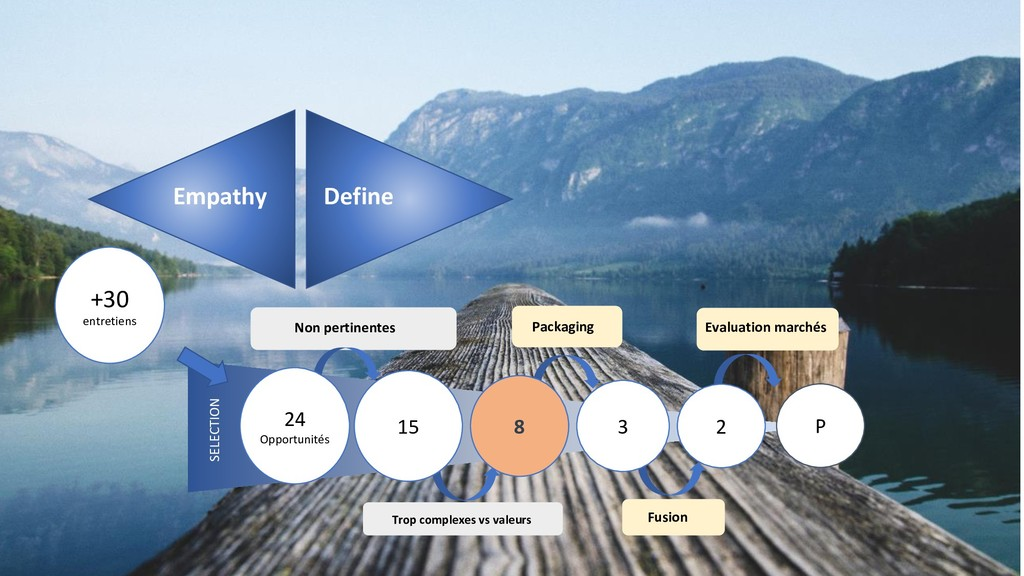 Empathy Define 2 3 24 Opportunités 15 Non perti...