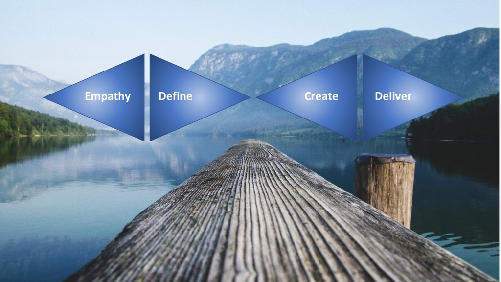 Empathy Define Create Deliver