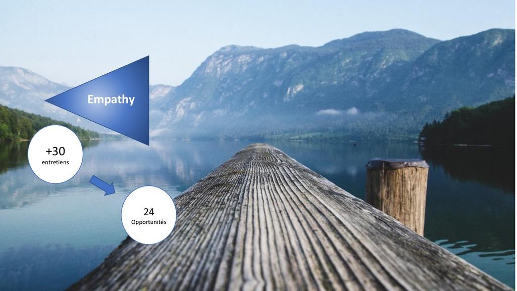 Empathy +30 entretiens 24 Opportunités