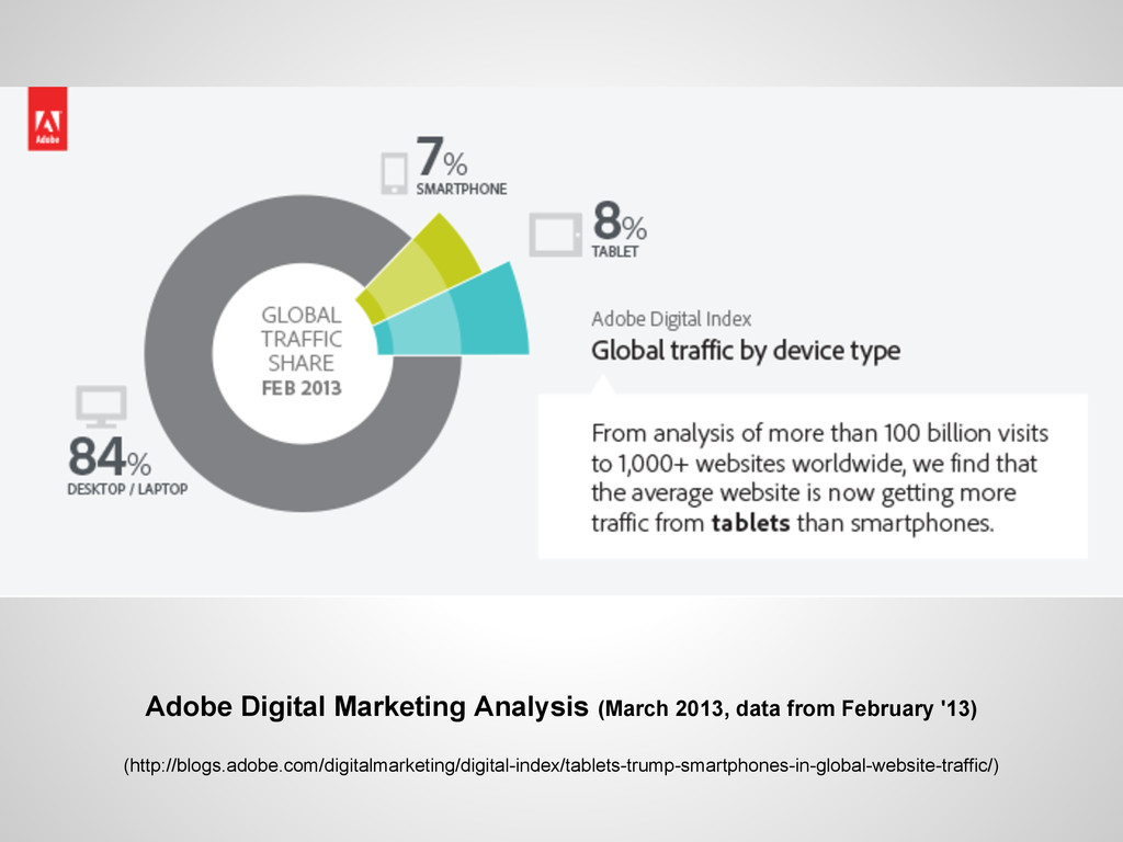 Adobe Digital Marketing Analysis (March 2013, d...